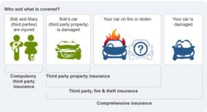 Car Insurance Youth Law Australia
